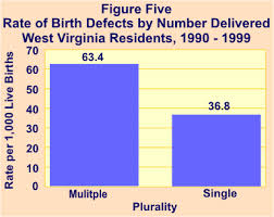Higher risks associated with multiple births
